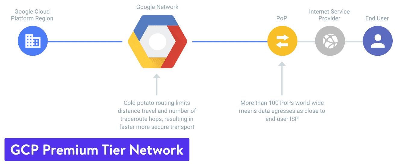 Google Cloud Platform premium tier network