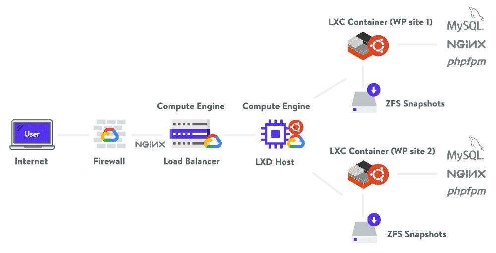 Kinsta hosting architecture