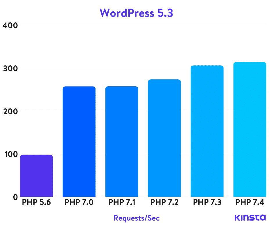 WordPress 5.3 PHP benchmarks