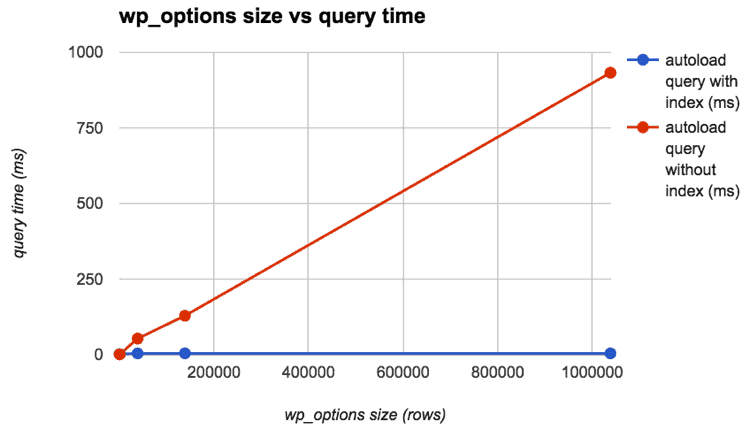 wp_options query time