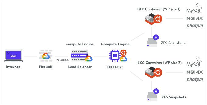 Kinsta LXD / LXC 架構